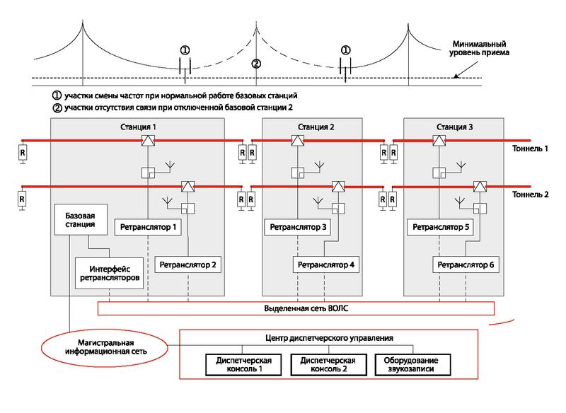 Структурная схема сети с