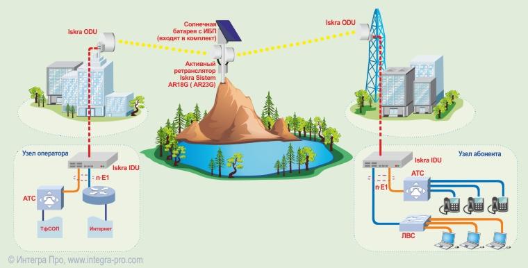 Радиорелейная линия связи с